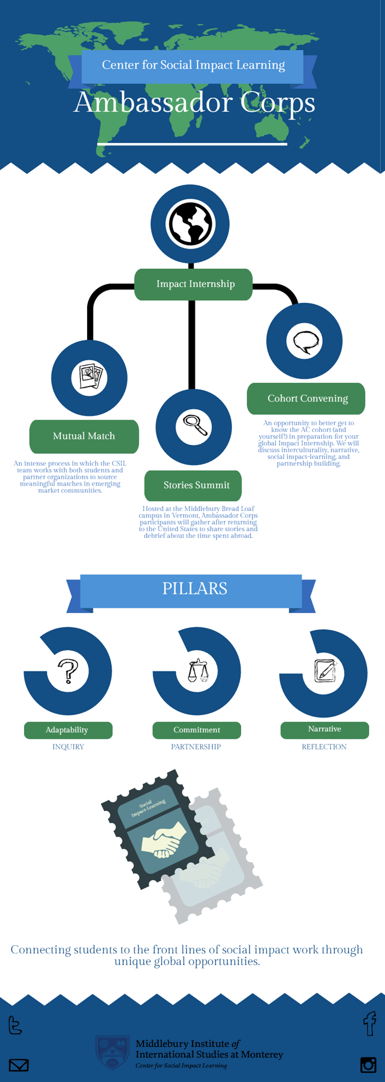 ac-2016-pillars-infographic