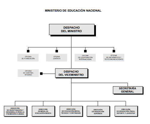 organizational structure and the national ministry of