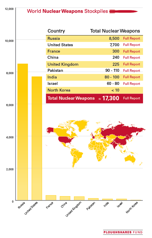 World-Nuke-Graph-with-Info-122012