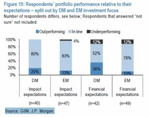 SE - Financial and Impact Expectations