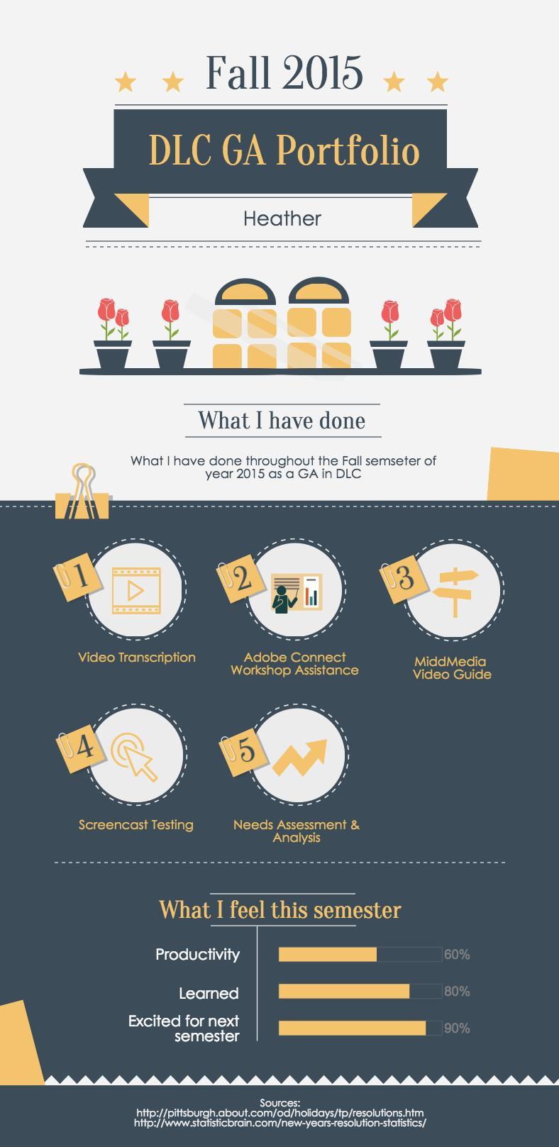 Heather's Infographic