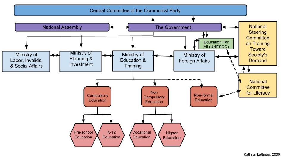 current state of hrm in vietnam Hrm subsystem functions to acquire, utilize, retain, and displace competencies similarly, snell's (1992) description of hrm as a control system is based in open systems theory.