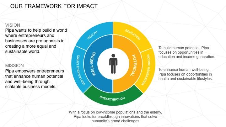 Pipa's Framework for Impact