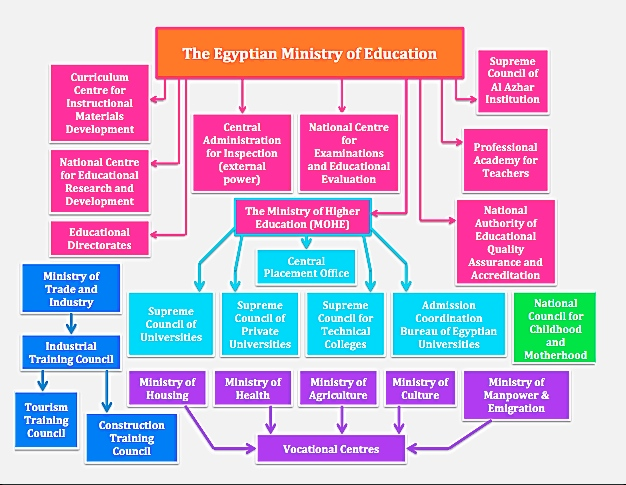 essay about educational system in egypt Want to know about the challenges the egyptian educational system faces check the top 5 of them and why implementing elearning in egypt is crucial.