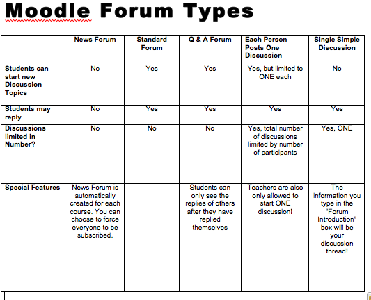 Moodle Forum comparison chart
