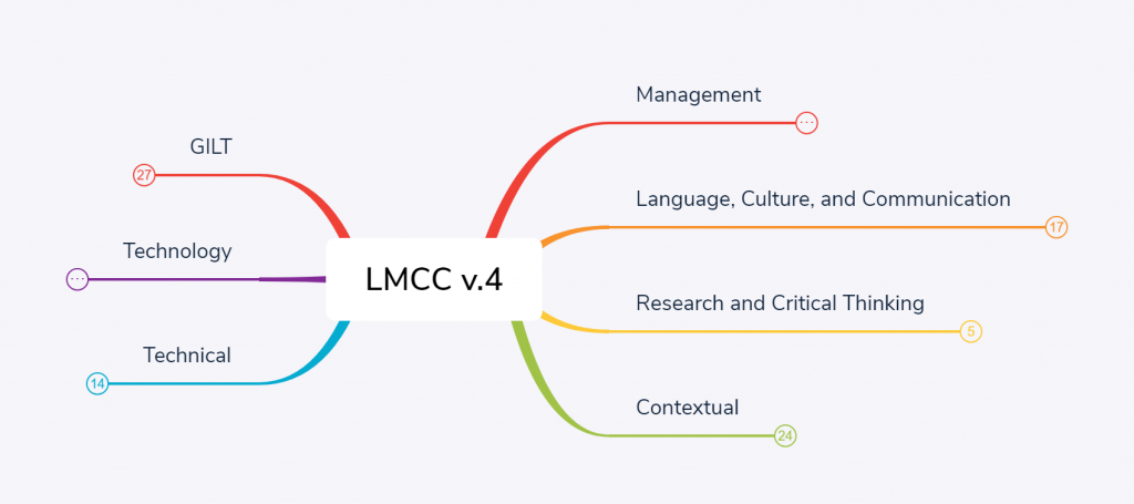 Dimensions of the Localization Management Core Competencies Typology