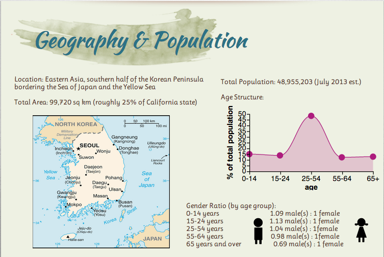 South Korea Is Mostly Surrounded By Water With North As The Only Piece Of Bordering Land Therefore Potion Genous